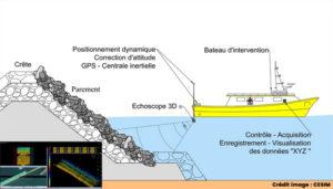 Inspection sous-marine : la technologie unique de l'Echoscope® au service de l'expertise